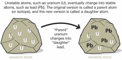 Radiometric Dating: Back to Basics